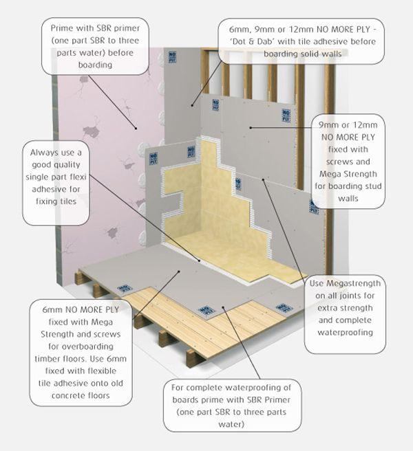 Preparing A Bathroom Floor For Tiling. Tiling On Wooden Floors Part 1 Preparation Uk Bathroom Guru