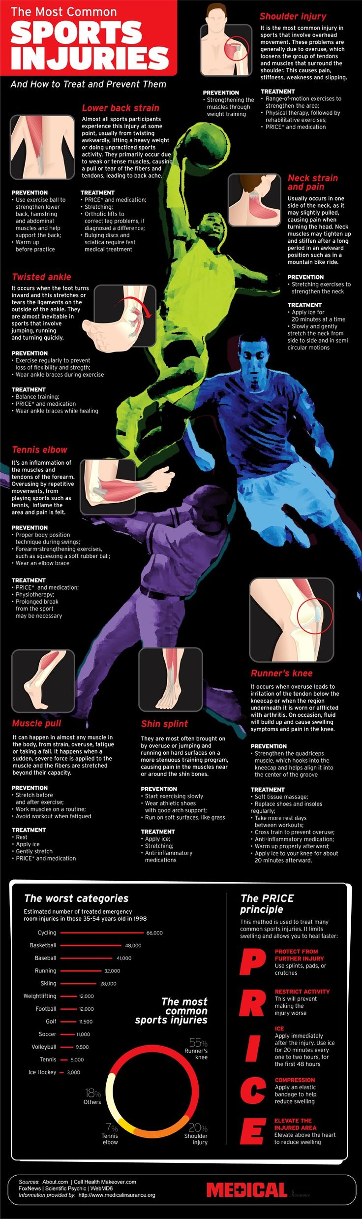 Most Common Sports Injuries And Treatments Infographic