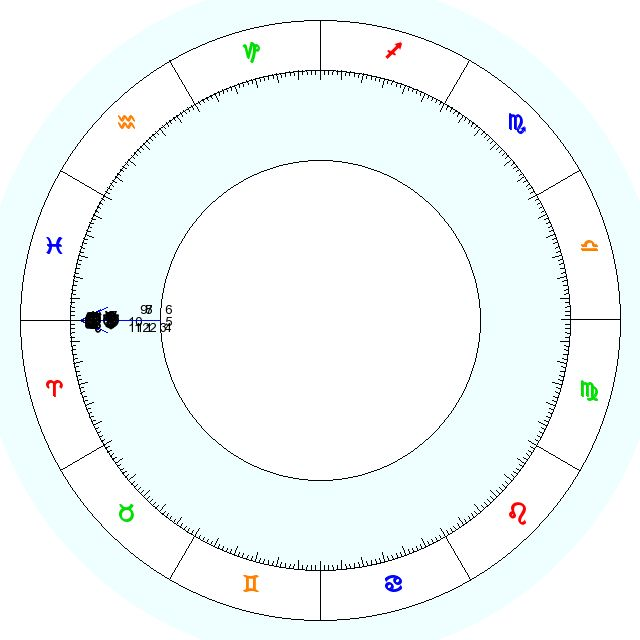 Get Your FREE Birth Chart (Best Choice)