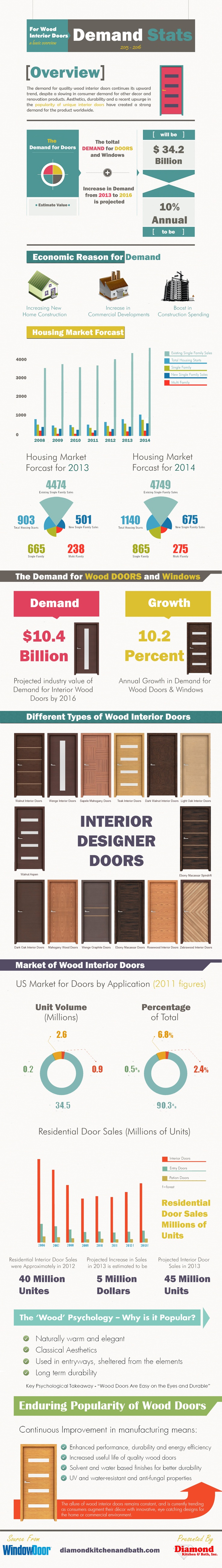 The demand for quality wood interior doors continues its upward trend, despite a slowing in consumer demand for other decor and renovation products.