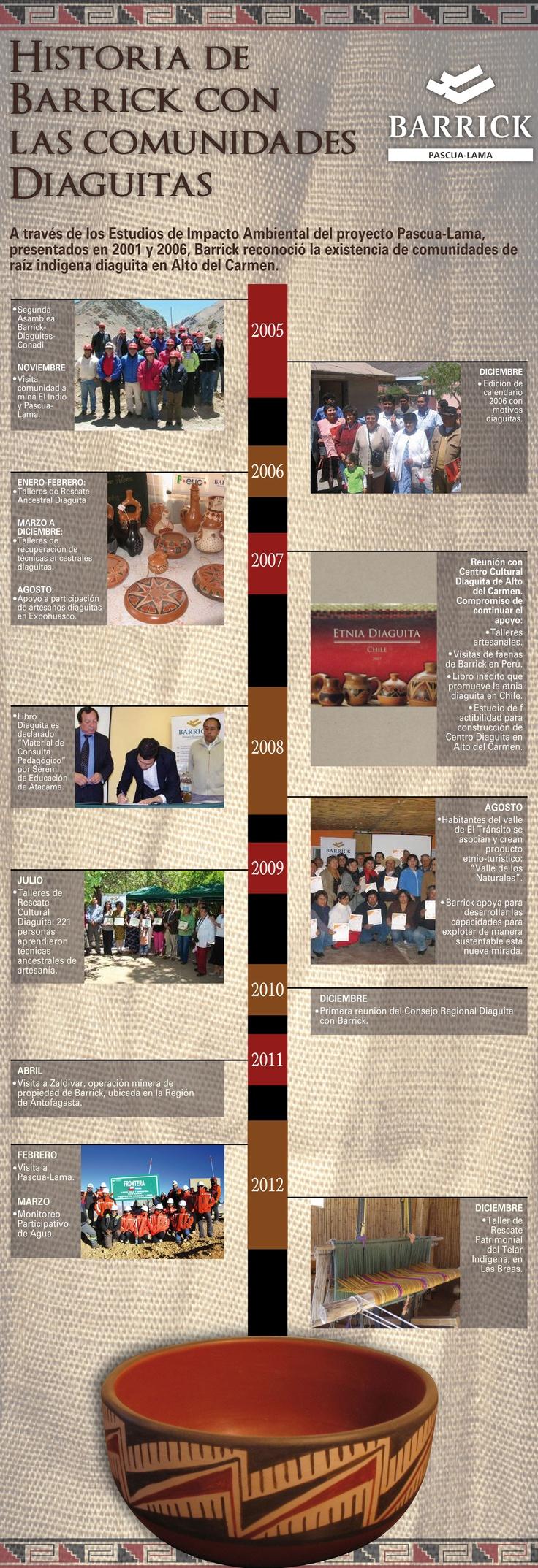 Historia de Barrick con las comunidades diaguitas - Infografía completa en el sitio de Barrick Sudamérica http://barricksudamerica.com