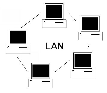 LAN or local area network is a network that connects computers and devices in  limited geographical area.