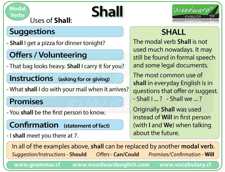 Resultado de imagen de uses of shall english