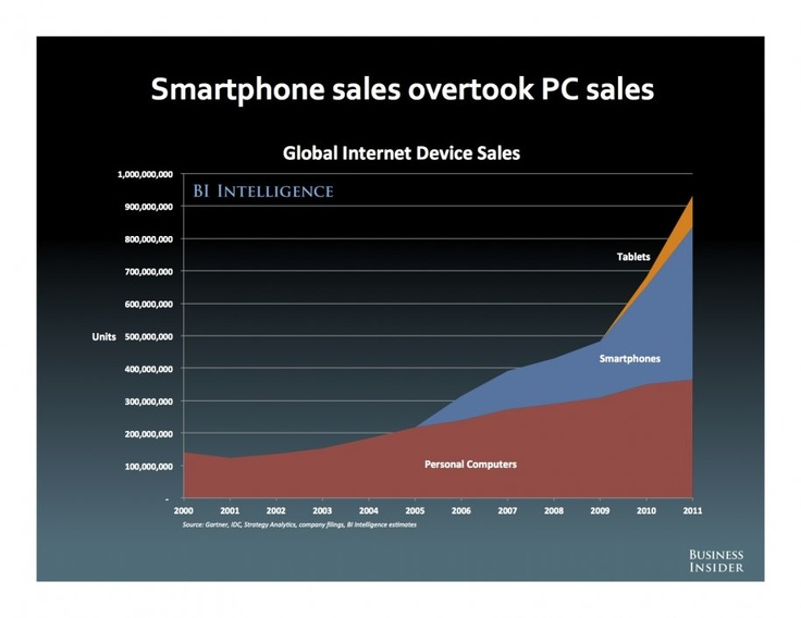 Smarthpone sales overtook PC sales in 2011