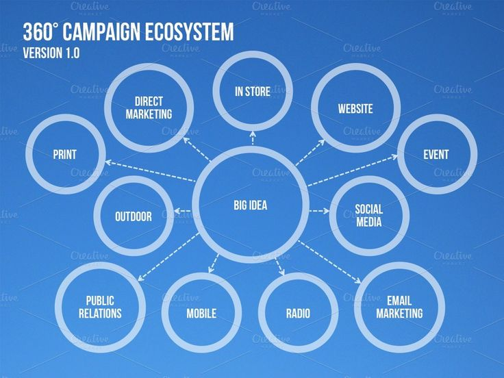 4 Campaign Ecosystem Templates by PitchStock on @creativemarket