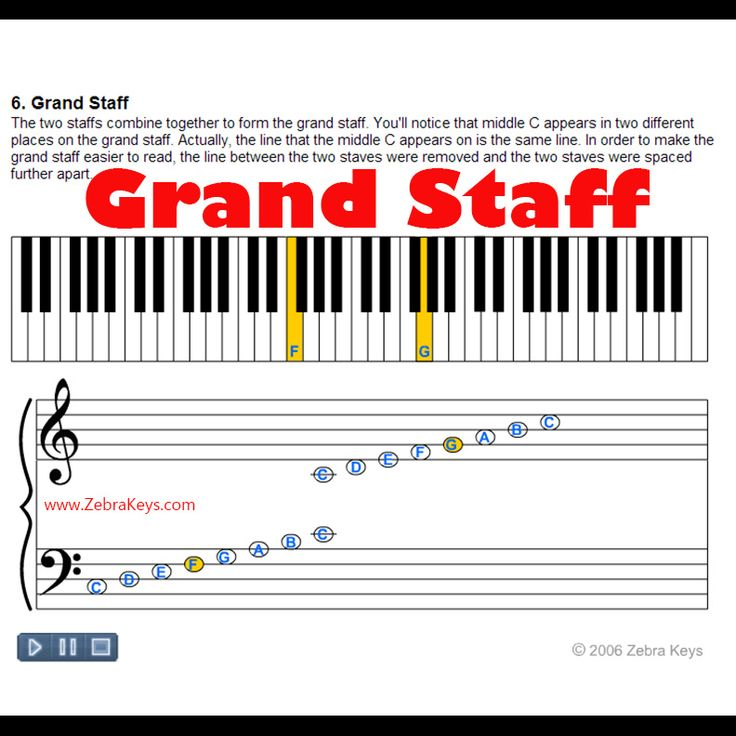 Learn the Piano in 9 Easy Steps - TakeLessons Blog