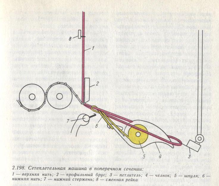 Машинная вышивка филейного кружева