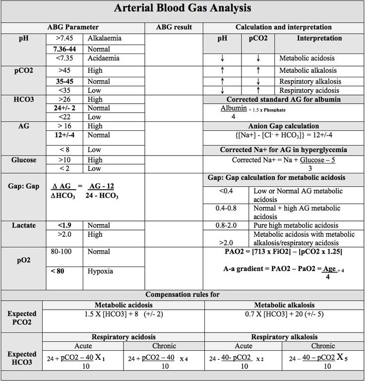 Arterial Blood Gas Interpretation Chart