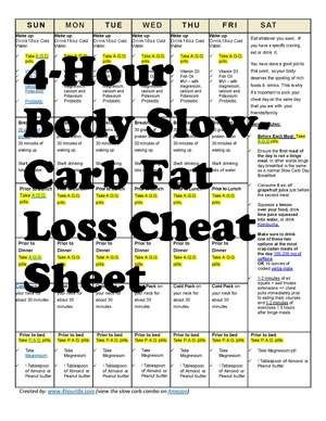 Simple 4-Hour Body Slow Carb Diet Fat Loss Cheat Sheet With Cheat Day Requirements