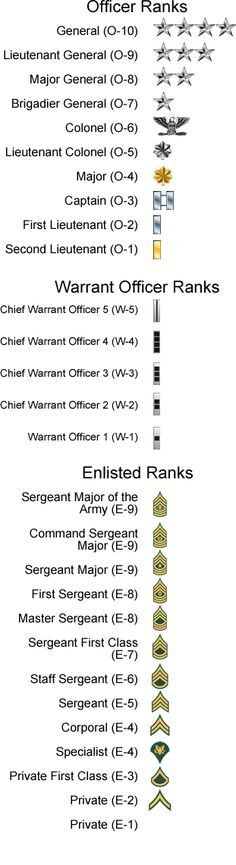 """us army ranks. please stop repinning this saying """"military ranks"""" because all branches are different lol"""