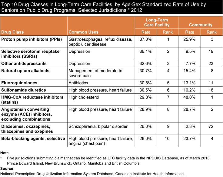 Top 10 Drug Classes in Long-Term Care Facilities, by Age-Sex Standardized Rate of Use by Seniors on Public Drug Programs, Selected Jurisdictions, 2012. For more information read CIHI's report, Drug Use Among Seniors on Public Drug Programs in Canada, 2012.