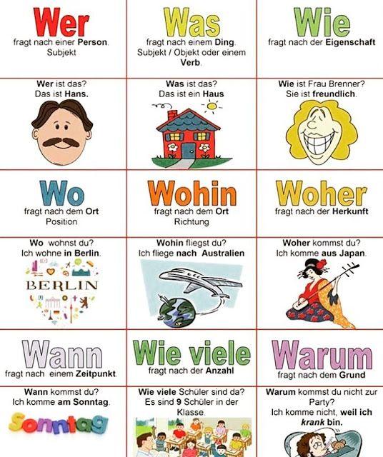 Fragewörter / W-Fragen ( Was man über Fragewörter wissen sollte.) ~ Deutsch l…