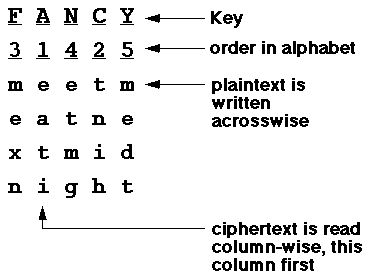 197 best Classical Cryptography images on Pinterest
