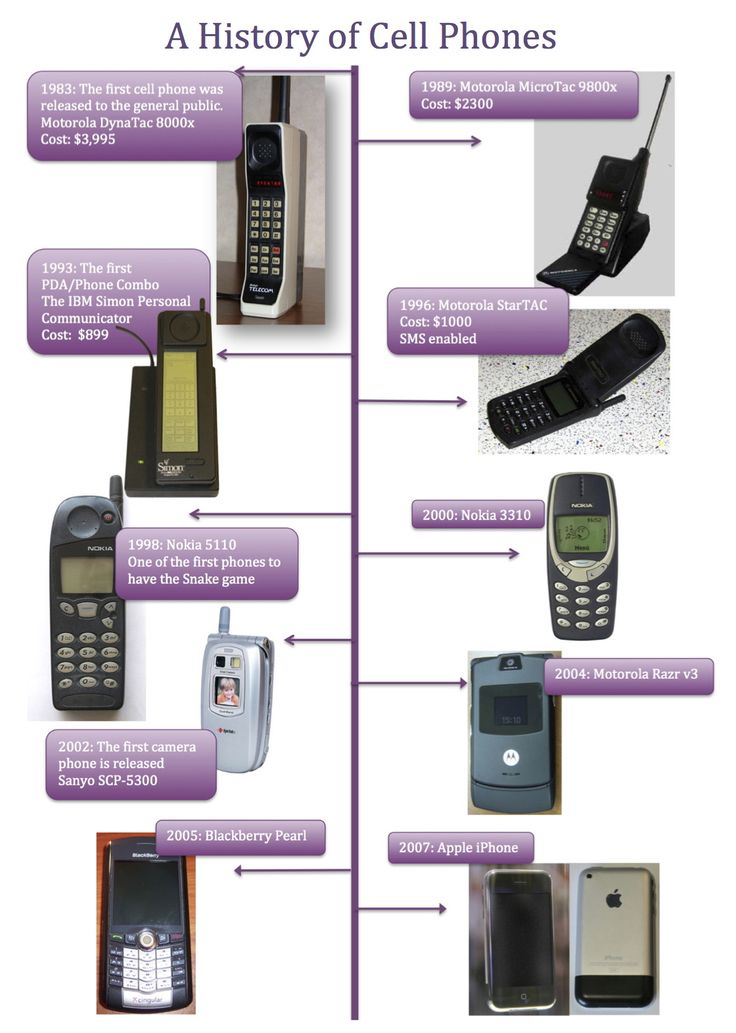 65 best images about Telephone History and Wireless Communication ...