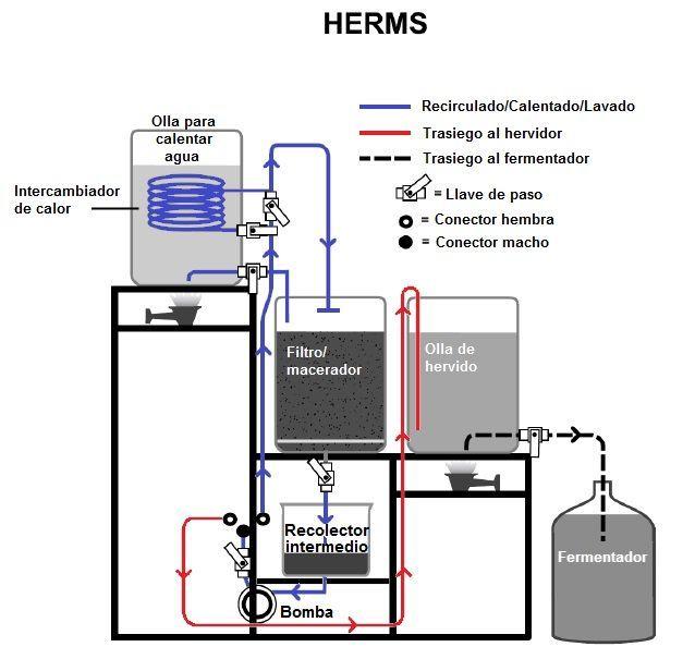 Resultado de imagen para circuito fabricacion cerveza