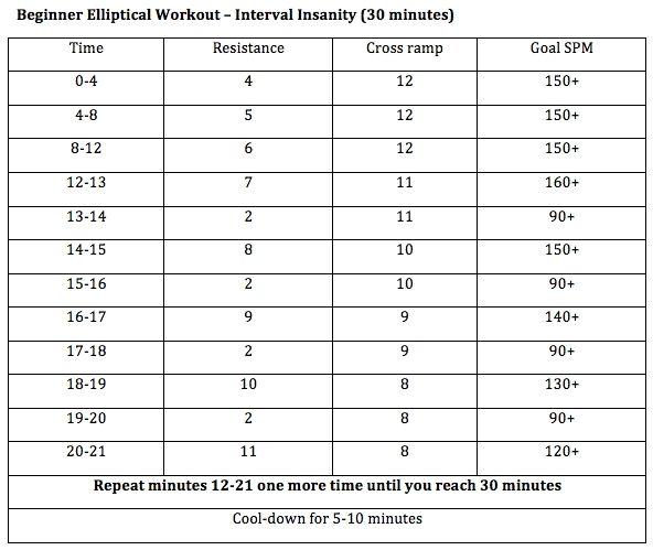 Home Exercise Equipment For Beginners: Beginner HIIT Elliptical Workout