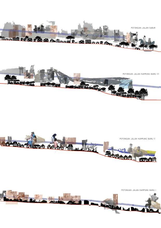 Basic mapping - Diagram ini menunjukan perbedaan tekstur permukaan ruang berkegiatan masyarakat pondok pinang yang berpengaruh pada jenis dan cara kegiatan yang berlangsung pada masing masing ruang kegitan