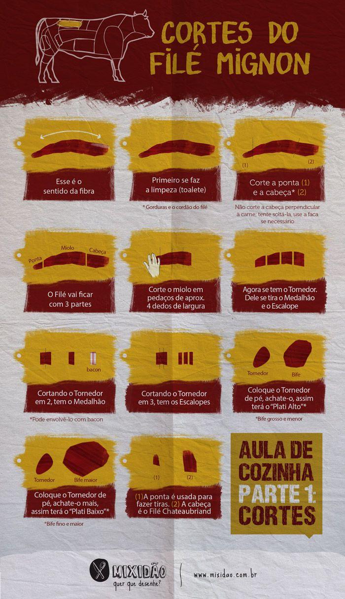 Infográfico dos cortes do filé mignon