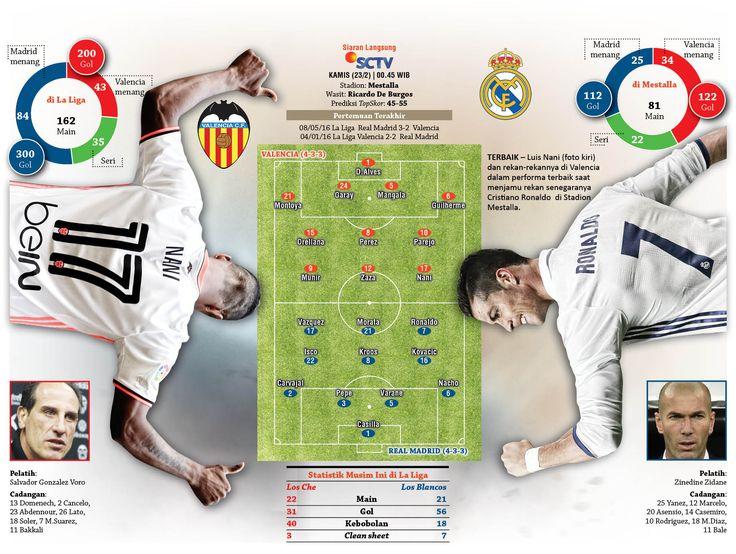 Valencia Vs Real Madrid #Laliga