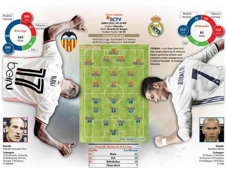 Valencia Vs Real Madrid #Laliga