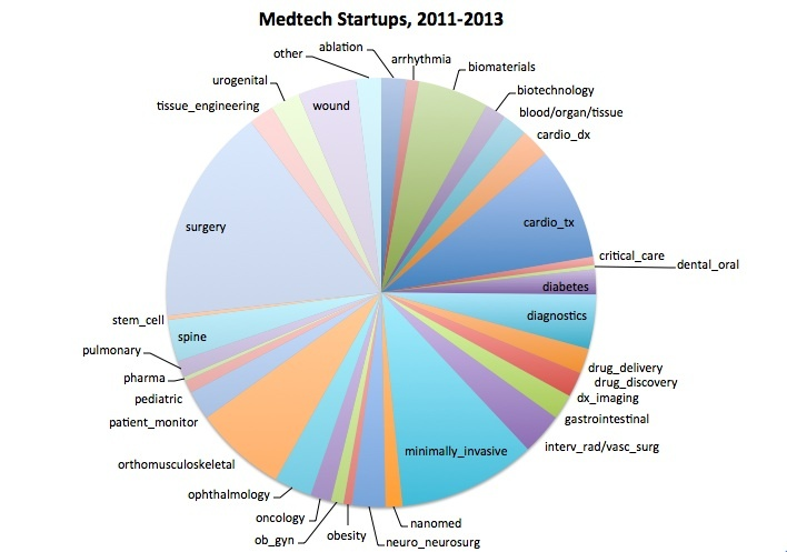 "MedTech Start-Ups Distribution - What is ""medtech""?:  We view medical technology (medtech) as principally medical devices and equipment, but also all technologies that are directly competitive with or complementary to technologies represented by therapeutic or diagnostic medical devices/equipment."