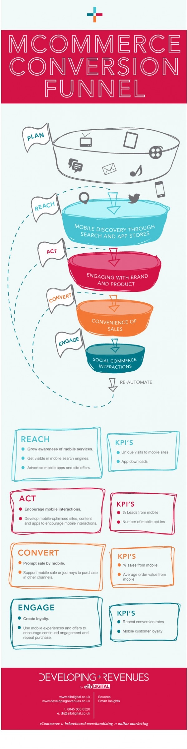 Race Funnel | Developing Revenues - eCommerce guides and infographics