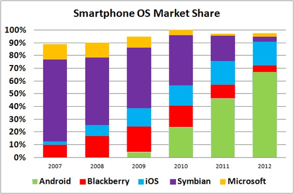 smartphone os market share over time_large