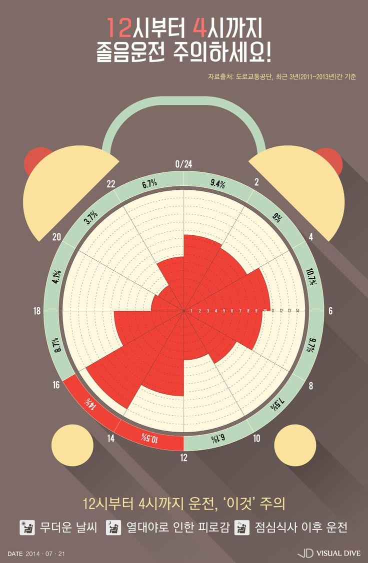졸음운전 가장 많은 시간대 '12시부터 4시까지' [인포그래픽] #SleepDriving / #Infographic ⓒ 비주얼다이브 무단 복사·전재·재배포 금지