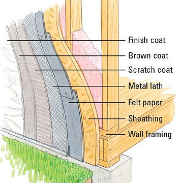 352 best images about bdcs on pinterest floor drains for Exterior wall sheathing types