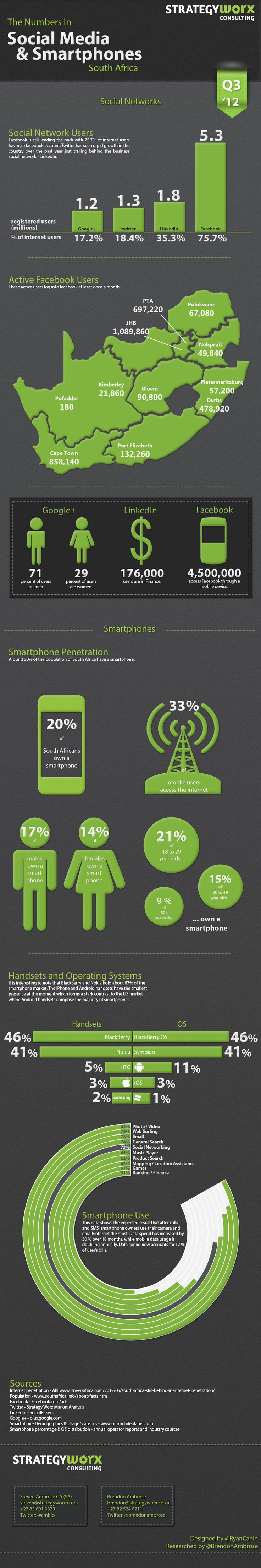 Social Media & smartphones South Africa #infographic