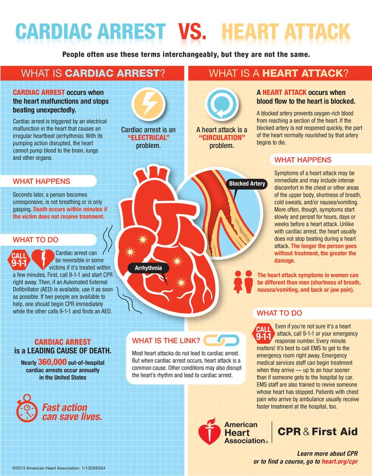 Cardiac Arrest vs. Heart Attack #CPR #heartdisease #AmericanHeart #savealife