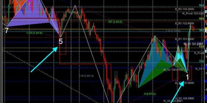 Best Harmonic Pattern Finder V6 Indicator For Mt5 Download Nel 2020