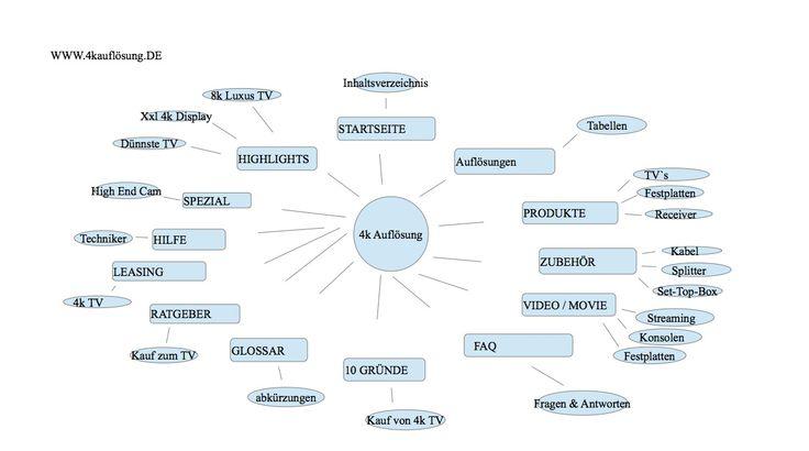 www.4kauflösung.de 4k UHD CURVED TV SUHD 4k Produkte und 4k Zubehör alles auf einer Seite