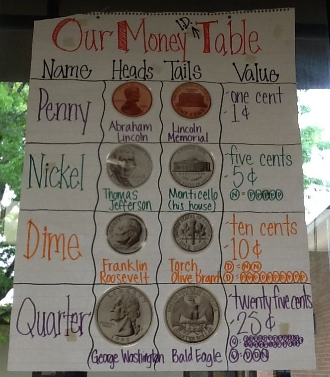 Money / coin identification and value anchor chart for first grade. I did the left column and top before we filled in the rest together. They had to help me determine the coin pictures, what was on heads, tales, and value. :D
