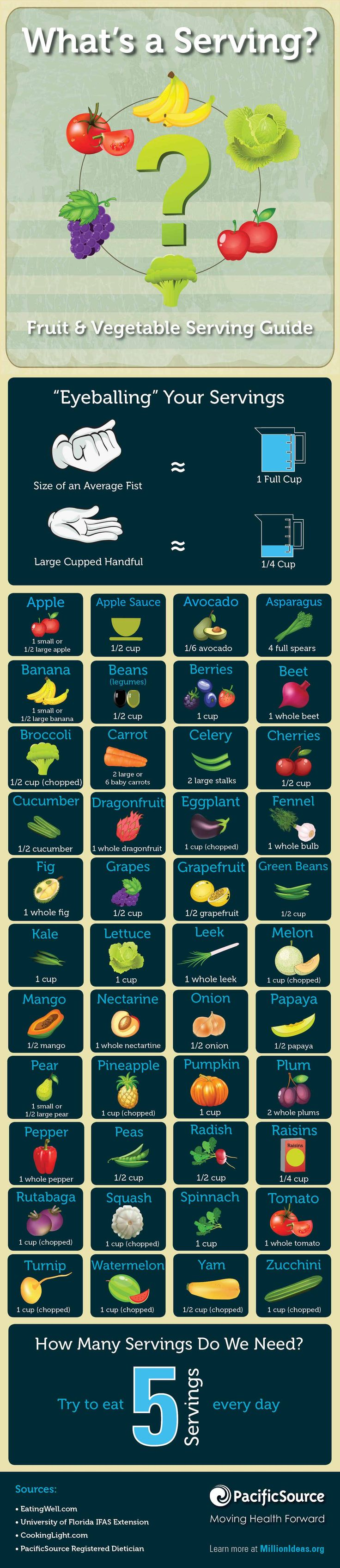 What's a Serving? The Fruit and Vegetable Serving Guide