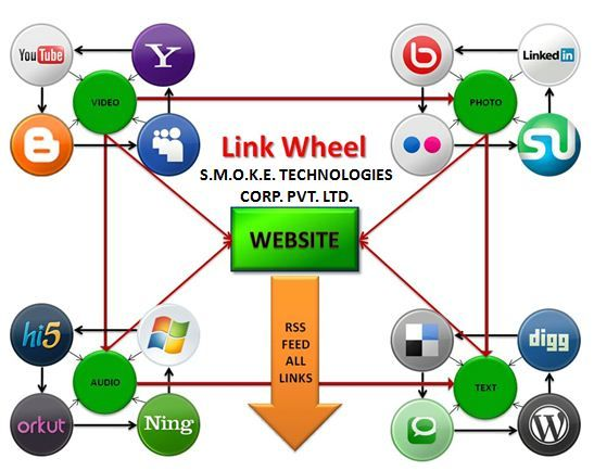 ## LINK WHEEL - Best Strategy of Internet Marketing –  Link Wheel is All in one and Best strategy ever. As the bel;ow Diagram represents it includes every part of Internet Marketing.  Internet Marketing = SEO + SMO + SEM + SMM + AdWords/PPC.  For more details Visit:- http://www.smoketechnologies.com