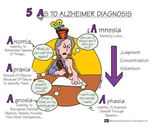 alzheimers disease 7 The purpose of this list is to alert the public to the early warning signs of alzheimer's disease if someone has several or even most of these symptoms, it does not mean they definitely have the .