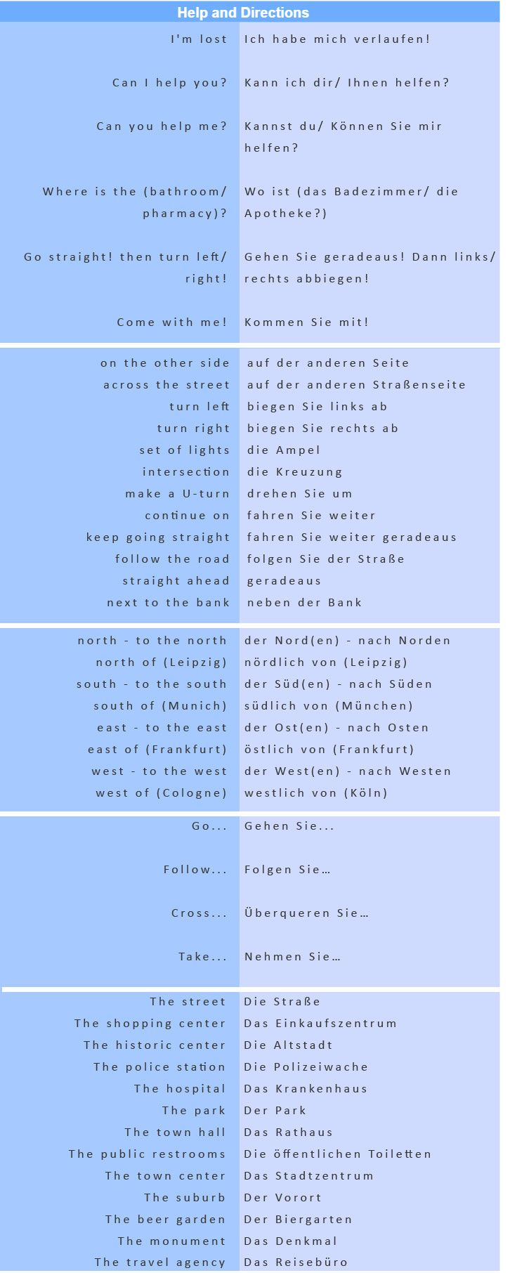 Most Common German Phrases - Help and Directions - learn German,vocabulary,communication,german