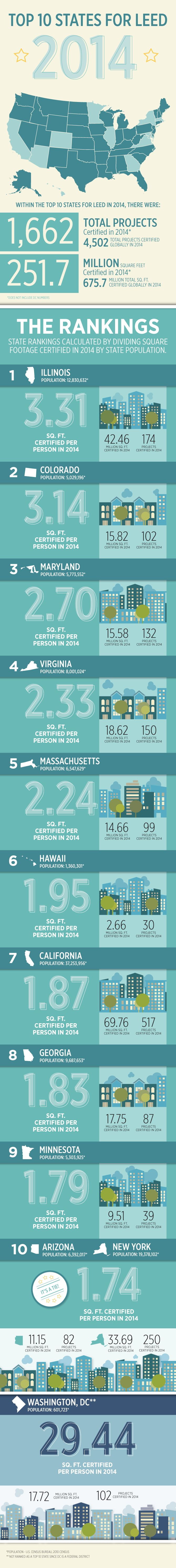42 best top 10 leed states images on pinterest green building infographic top 10 leed states ranked illinois has the most leed certified green buildings per capita 1betcityfo Choice Image