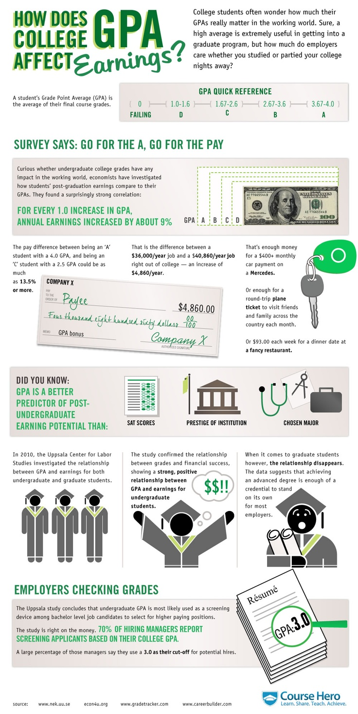 87 best Advice for College Students images on Pinterest | College ...