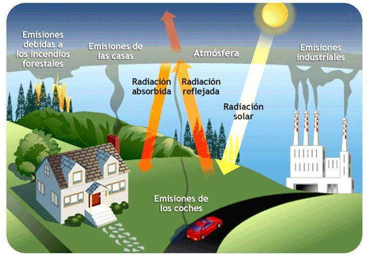 La meteorología redistribuye esa energía dentro del planeta, pero no afecta a la cantidad de energía. En otras palabras: la meteorología no provoca cambios climáticos. Si no cambia la cantidad de energía que entra o sale.