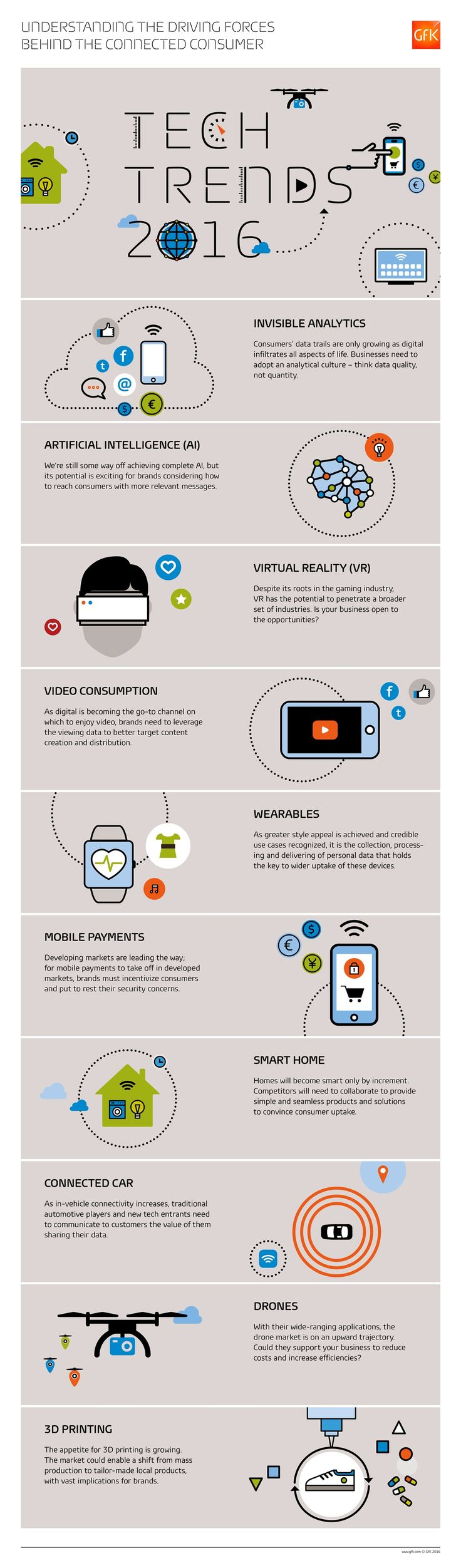 Tech Trends 2016 #infographic #Trends #Technology   – !DRONES/3D/VR/AR=FUTURE