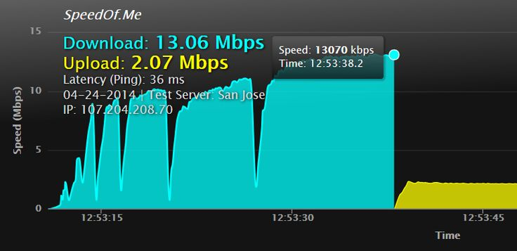 How to find a reliable network speed test