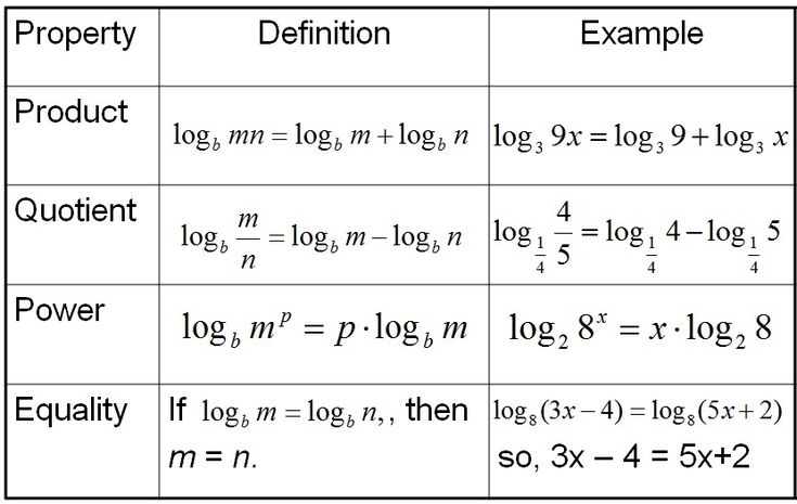 Collection of Properties Of Logarithms Worksheet - Sharebrowse