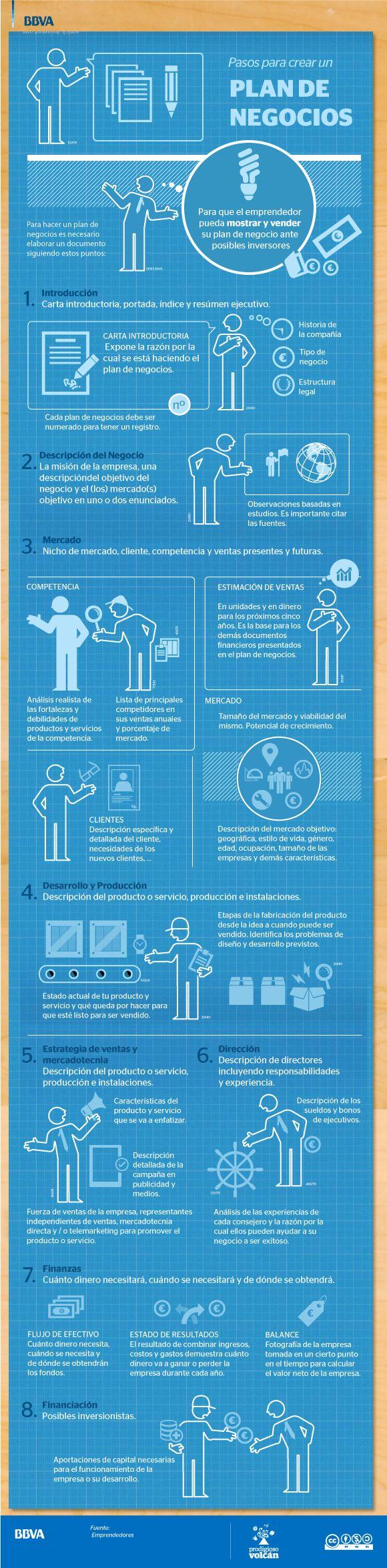 Pasos para crear un Plan de Empresa #infografia #infographic #entrepreneurship