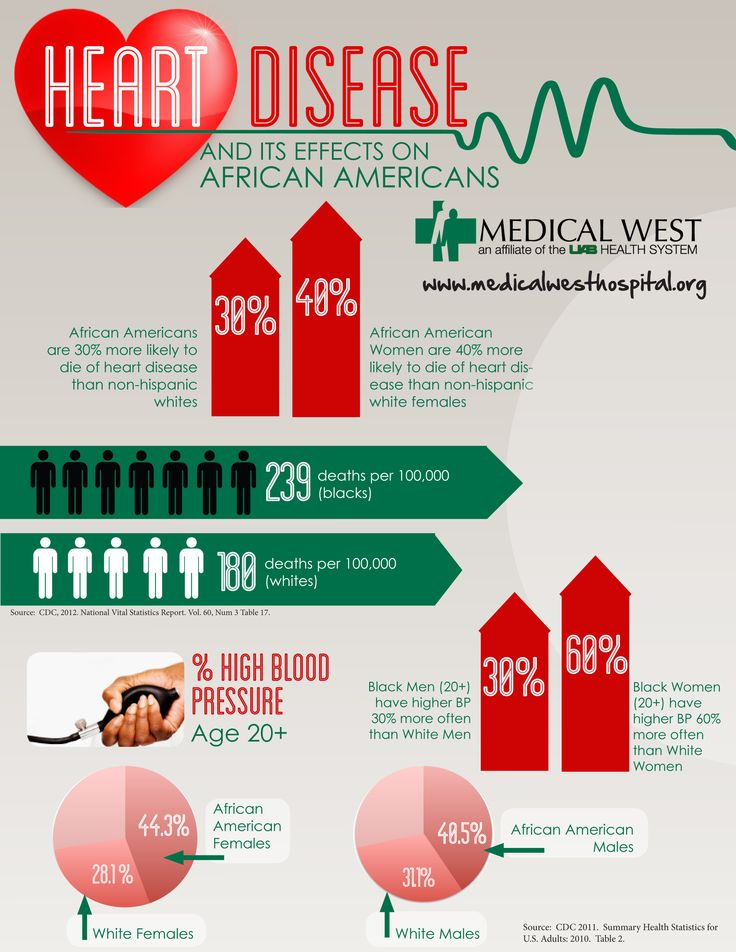 coronary artery disease discharge instructions