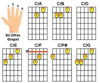 figuras de acorde de C com baixo