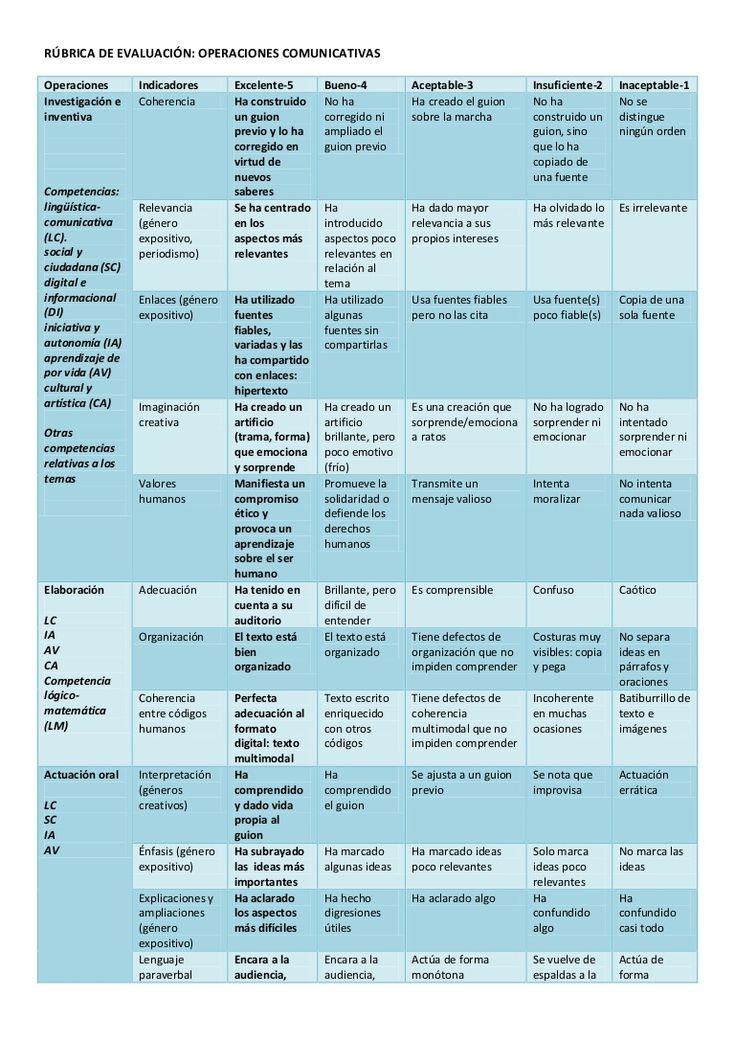 Rúbrica de evaluación tareas y proyectos
