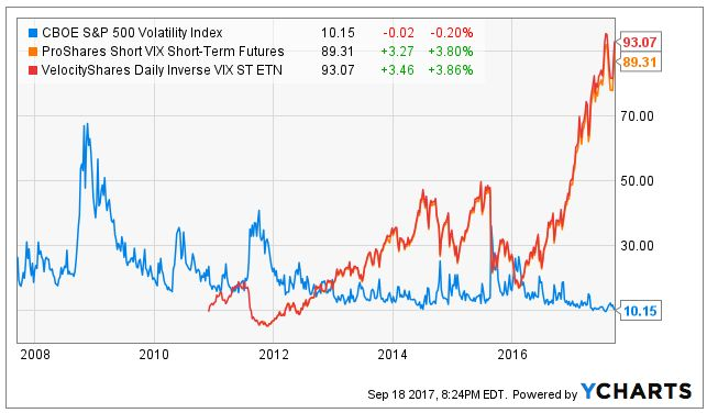 Volatility runs low over the long-term. Shorting volatility beats the S&P 500 over certain periods of time. Investors can benefit with funds that short the perf