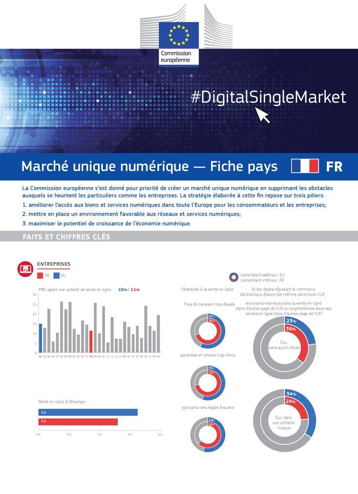 Entreprises: la France et le numérique en quelques chiffres